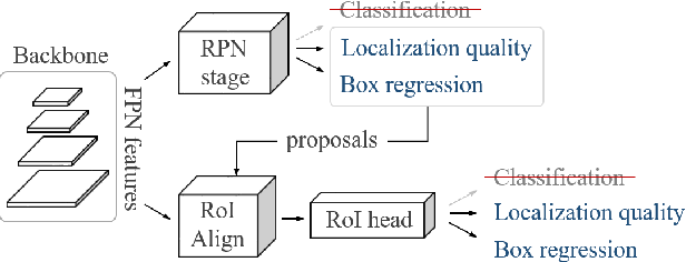 Figure 3 for Learning Open-World Object Proposals without Learning to Classify