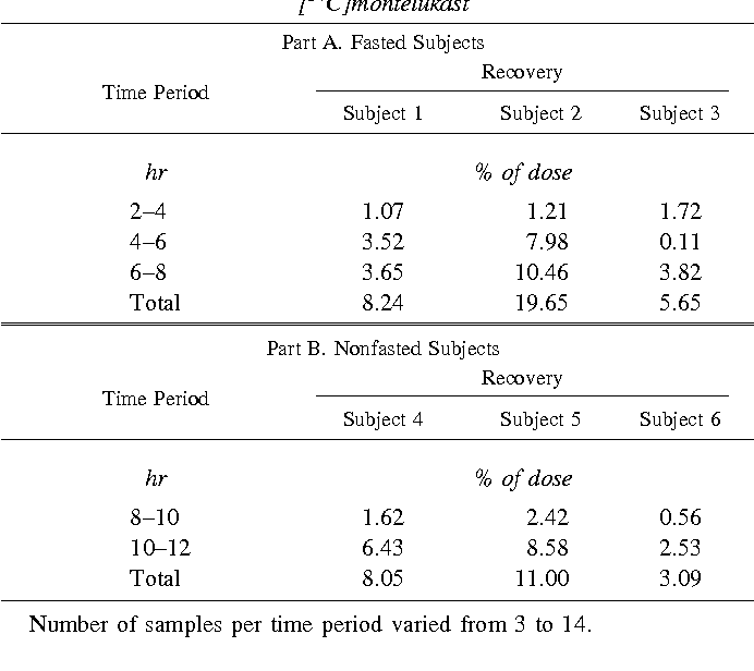 Figure 3 from Metabolic profiles of montelukast sodium
