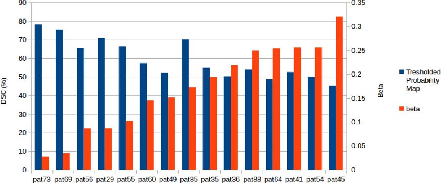 Figure 4 for Hands-Free Segmentation of Medical Volumes via Binary Inputs
