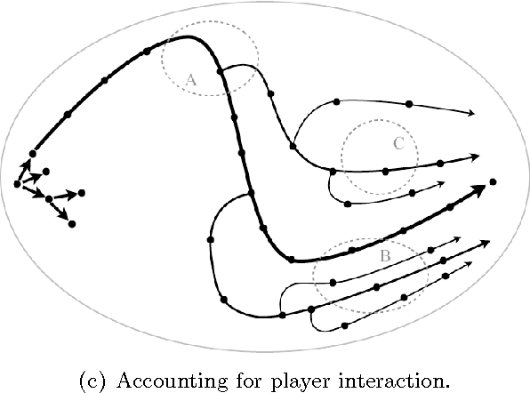 Figure 2 From Interactive Narrative An Intelligent Systems Approach
