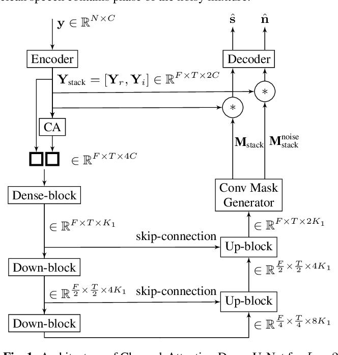 Figure 1 for Channel-Attention Dense U-Net for Multichannel Speech Enhancement