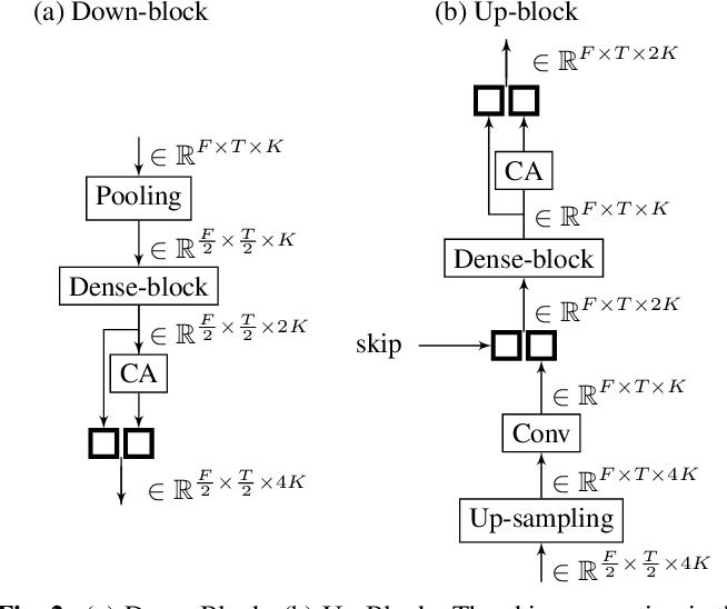Figure 3 for Channel-Attention Dense U-Net for Multichannel Speech Enhancement