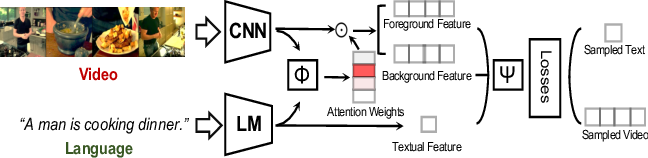 Figure 2 for Weak Supervision and Referring Attention for Temporal-Textual Association Learning