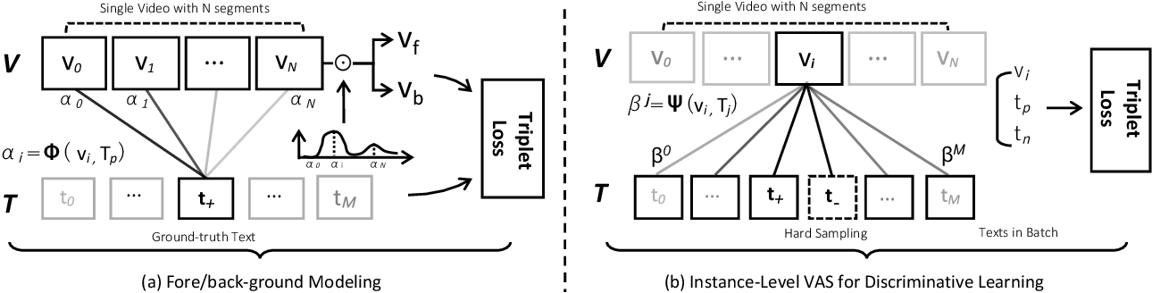 Figure 4 for Weak Supervision and Referring Attention for Temporal-Textual Association Learning