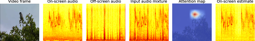 Figure 1 for Into the Wild with AudioScope: Unsupervised Audio-Visual Separation of On-Screen Sounds
