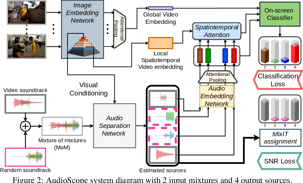 Figure 3 for Into the Wild with AudioScope: Unsupervised Audio-Visual Separation of On-Screen Sounds