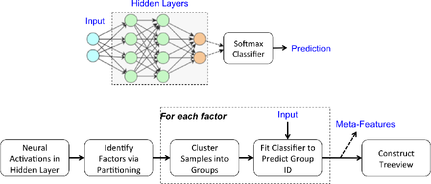 Figure 1 for TreeView: Peeking into Deep Neural Networks Via Feature-Space Partitioning