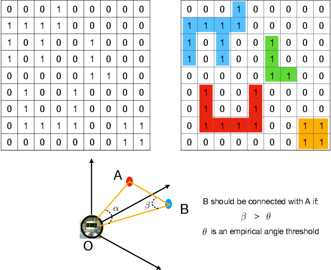 Figure 2 for A Divide-and-Merge Point Cloud Clustering Algorithm for LiDAR Panoptic Segmentation