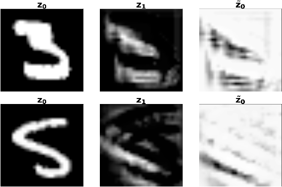 Figure 1 for ANODE: Unconditionally Accurate Memory-Efficient Gradients for Neural ODEs