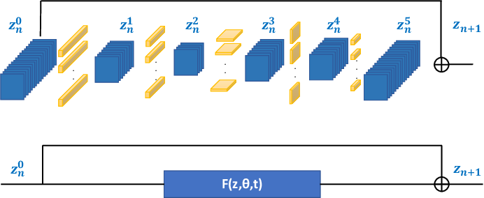 Figure 2 for ANODE: Unconditionally Accurate Memory-Efficient Gradients for Neural ODEs