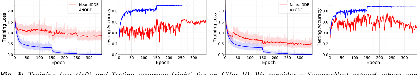 Figure 3 for ANODE: Unconditionally Accurate Memory-Efficient Gradients for Neural ODEs