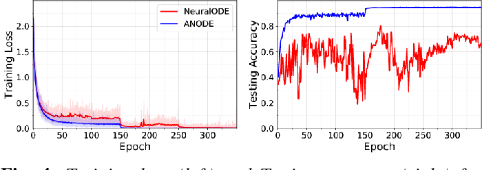 Figure 4 for ANODE: Unconditionally Accurate Memory-Efficient Gradients for Neural ODEs