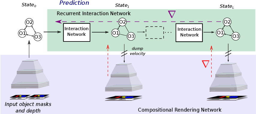 Figure 1 for Occlusion resistant learning of intuitive physics from videos