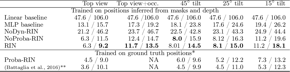 Figure 2 for Occlusion resistant learning of intuitive physics from videos