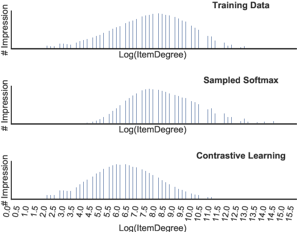 Figure 4 for Contrastive Learning for Debiased Candidate Generation in Large-Scale Recommender Systems