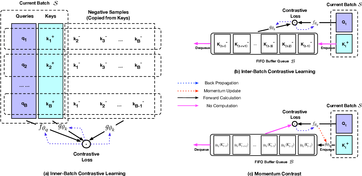 Figure 1 for Contrastive Learning for Debiased Candidate Generation in Large-Scale Recommender Systems
