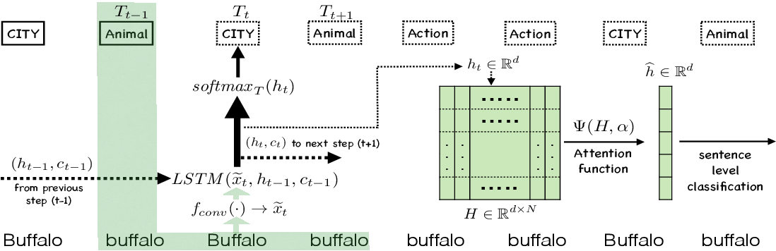 Figure 3 for Jointly Trained Sequential Labeling and Classification by Sparse Attention Neural Networks