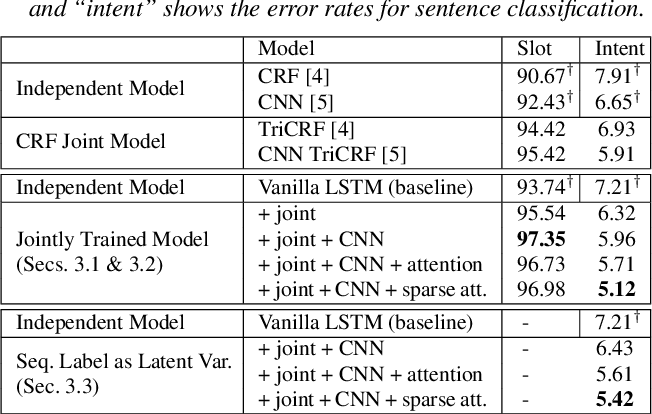 Figure 2 for Jointly Trained Sequential Labeling and Classification by Sparse Attention Neural Networks