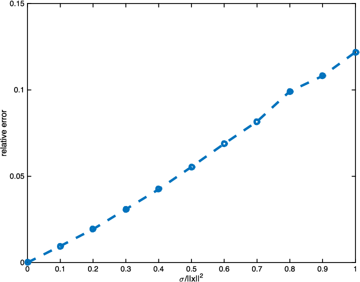 Figure 3 for Optimal Rates of Convergence for Noisy Sparse Phase Retrieval via Thresholded Wirtinger Flow