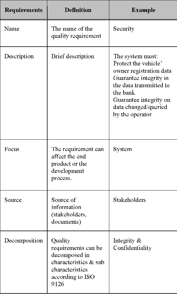 iso standards for quality requirements