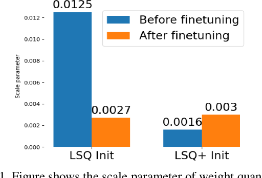 Figure 1 for LSQ+: Improving low-bit quantization through learnable offsets and better initialization