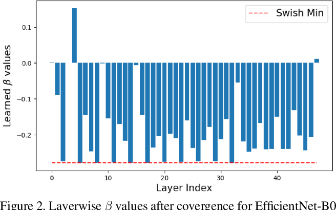 Figure 3 for LSQ+: Improving low-bit quantization through learnable offsets and better initialization