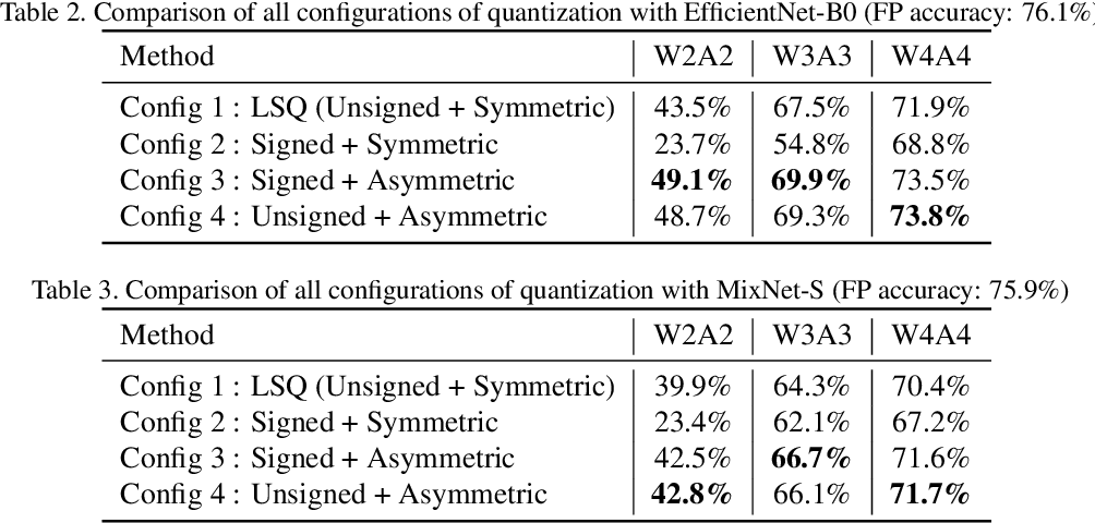 Figure 4 for LSQ+: Improving low-bit quantization through learnable offsets and better initialization