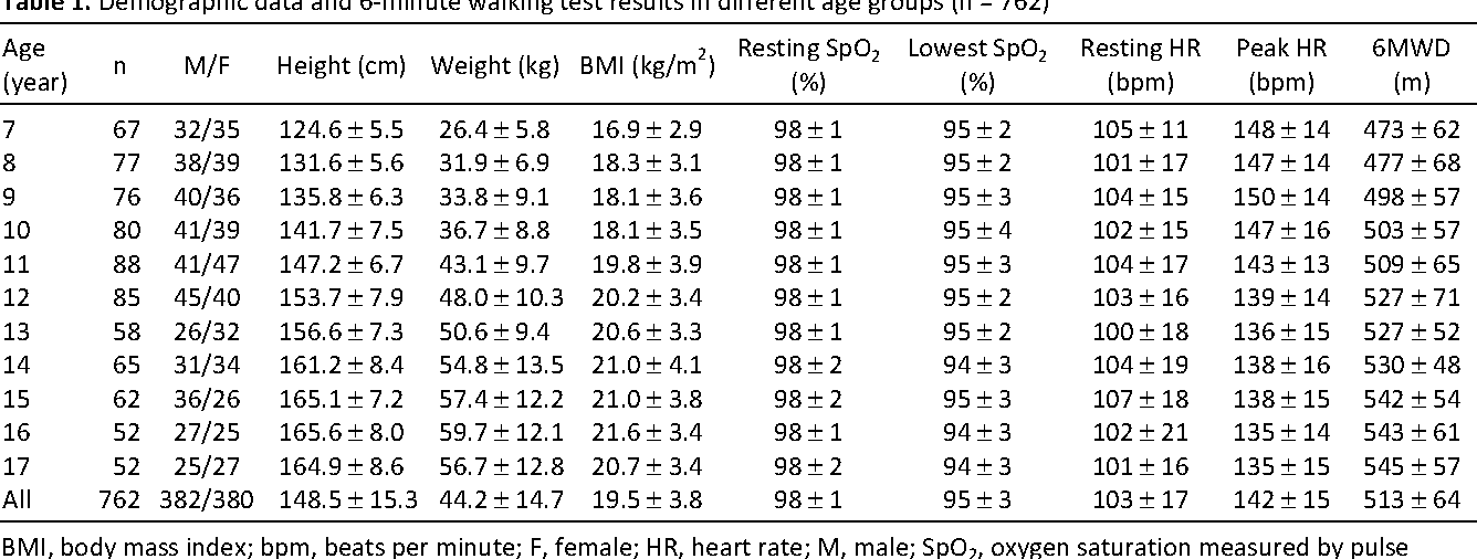 Six Minute Walking Test Normal Reference Values For Taiwanese Children And Adolescents Semantic Scholar