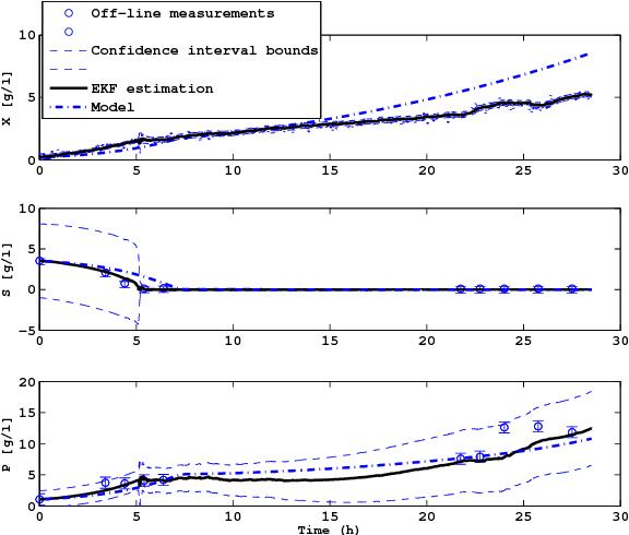 Figure 5 from Extended Kalman Filter Design for Acetate