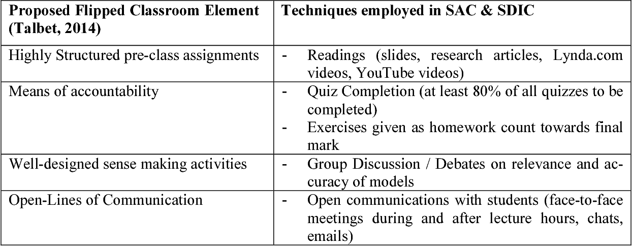 PDF] A Flipped Classroom Approach to Teaching Systems Analysis