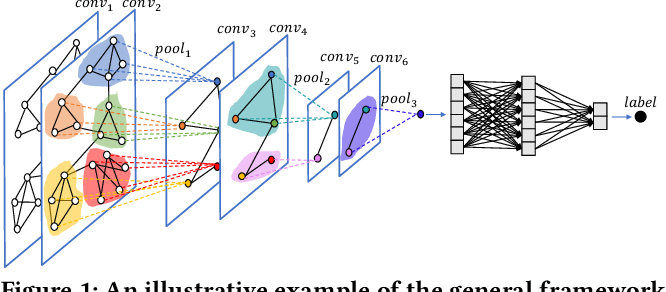Figure 1 for Graph Convolutional Networks with EigenPooling
