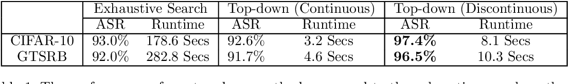 Figure 2 for Region-Wise Attack: On Efficient Generation of Robust Physical Adversarial Examples
