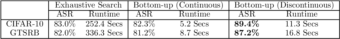 Figure 4 for Region-Wise Attack: On Efficient Generation of Robust Physical Adversarial Examples