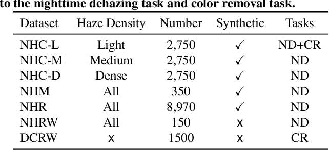 Figure 1 for Nighttime Dehazing with a Synthetic Benchmark