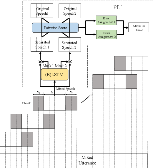 Figure 1 for Utterance-level Permutation Invariant Training with Latency-controlled BLSTM for Single-channel Multi-talker Speech Separation
