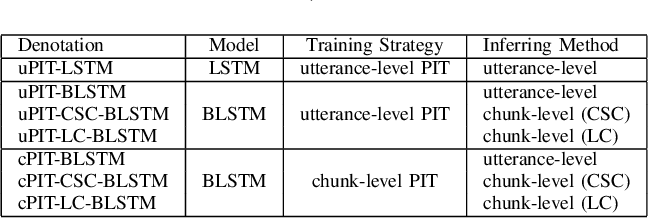 Figure 3 for Utterance-level Permutation Invariant Training with Latency-controlled BLSTM for Single-channel Multi-talker Speech Separation