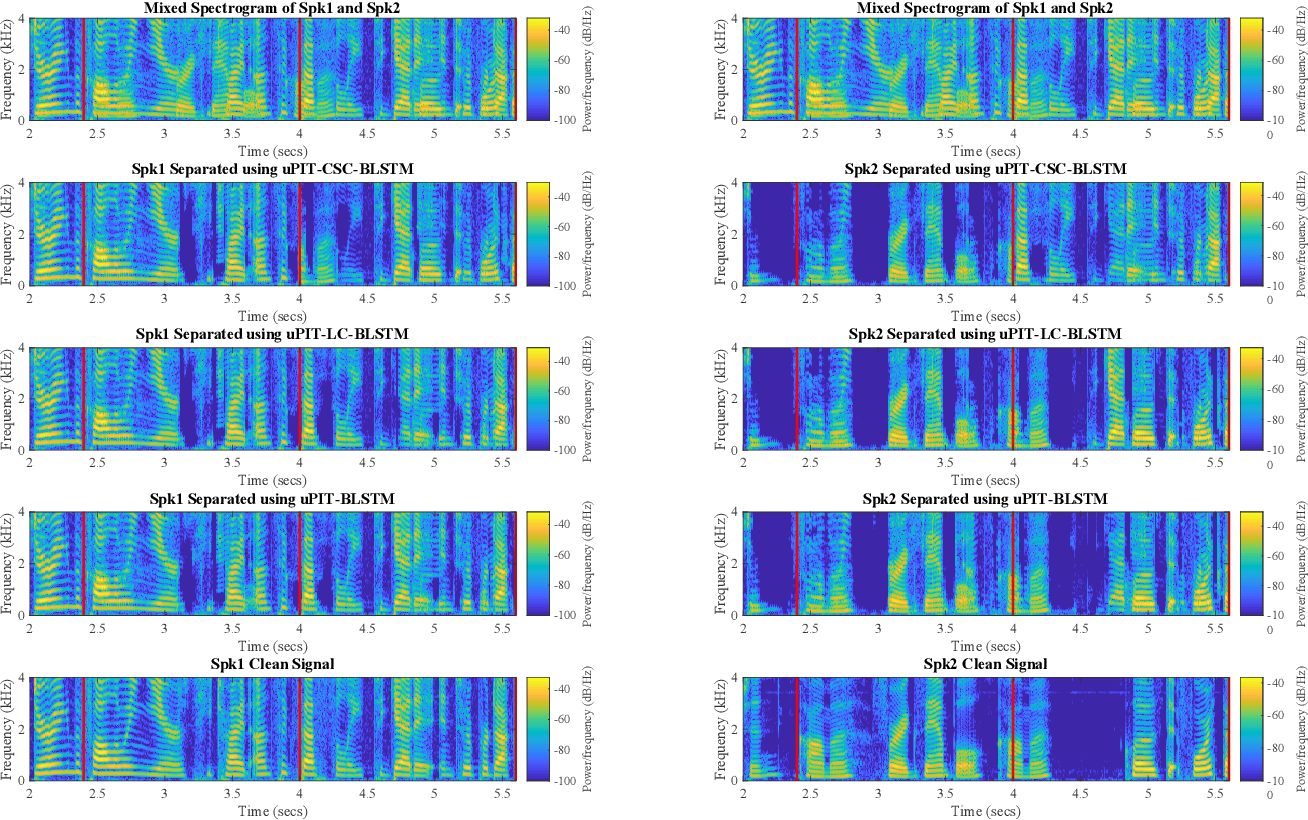 Figure 2 for Utterance-level Permutation Invariant Training with Latency-controlled BLSTM for Single-channel Multi-talker Speech Separation