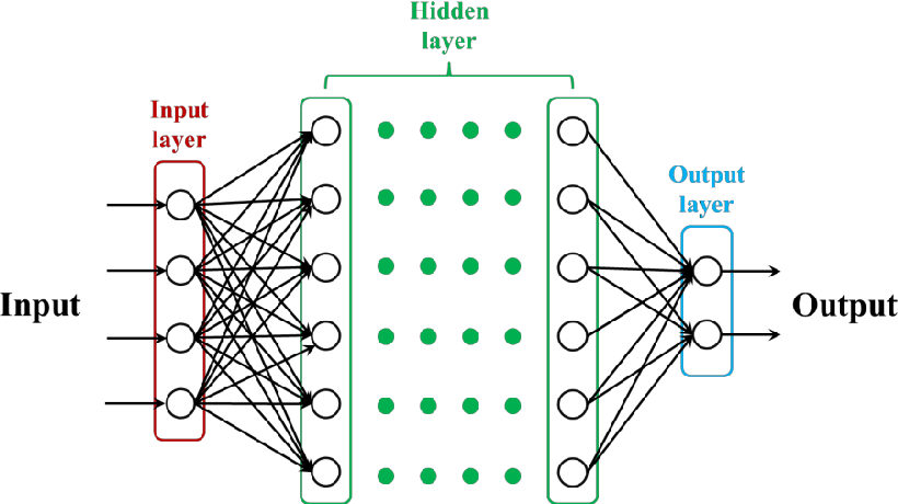 Figure 4 for Geology prediction based on operation data of TBM: comparison between deep neural network and statistical learning methods