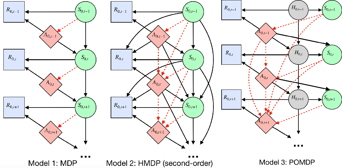 Figure 1 for Does the Markov Decision Process Fit the Data: Testing for the Markov Property in Sequential Decision Making