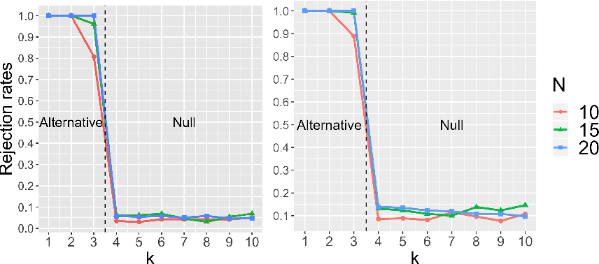 Figure 3 for Does the Markov Decision Process Fit the Data: Testing for the Markov Property in Sequential Decision Making