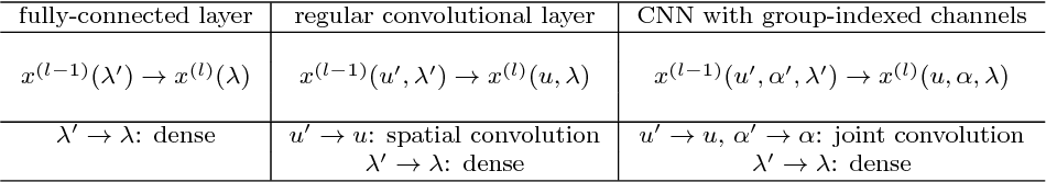 Figure 2 for RotDCF: Decomposition of Convolutional Filters for Rotation-Equivariant Deep Networks