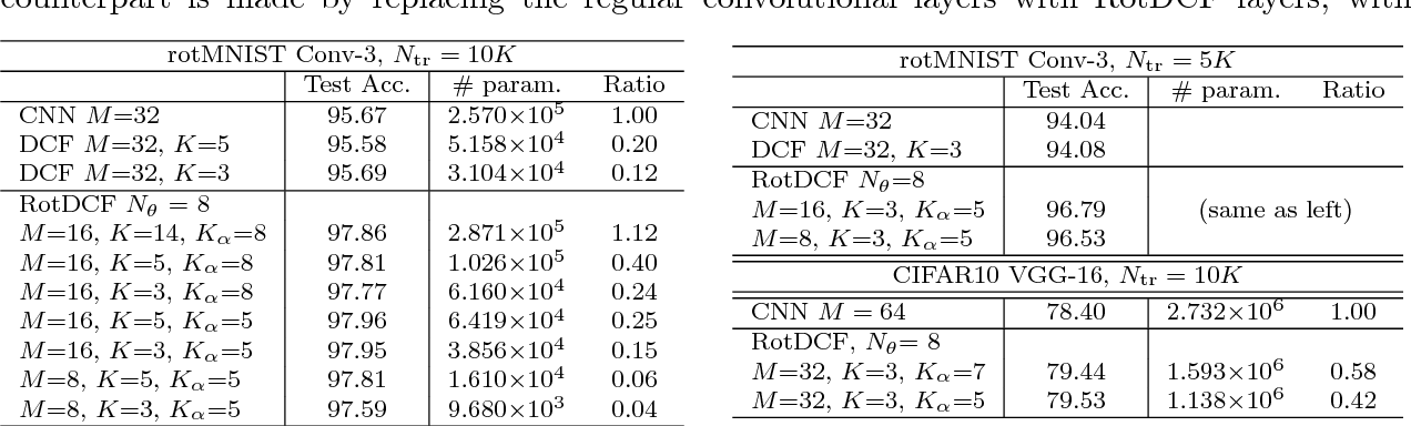 Figure 3 for RotDCF: Decomposition of Convolutional Filters for Rotation-Equivariant Deep Networks