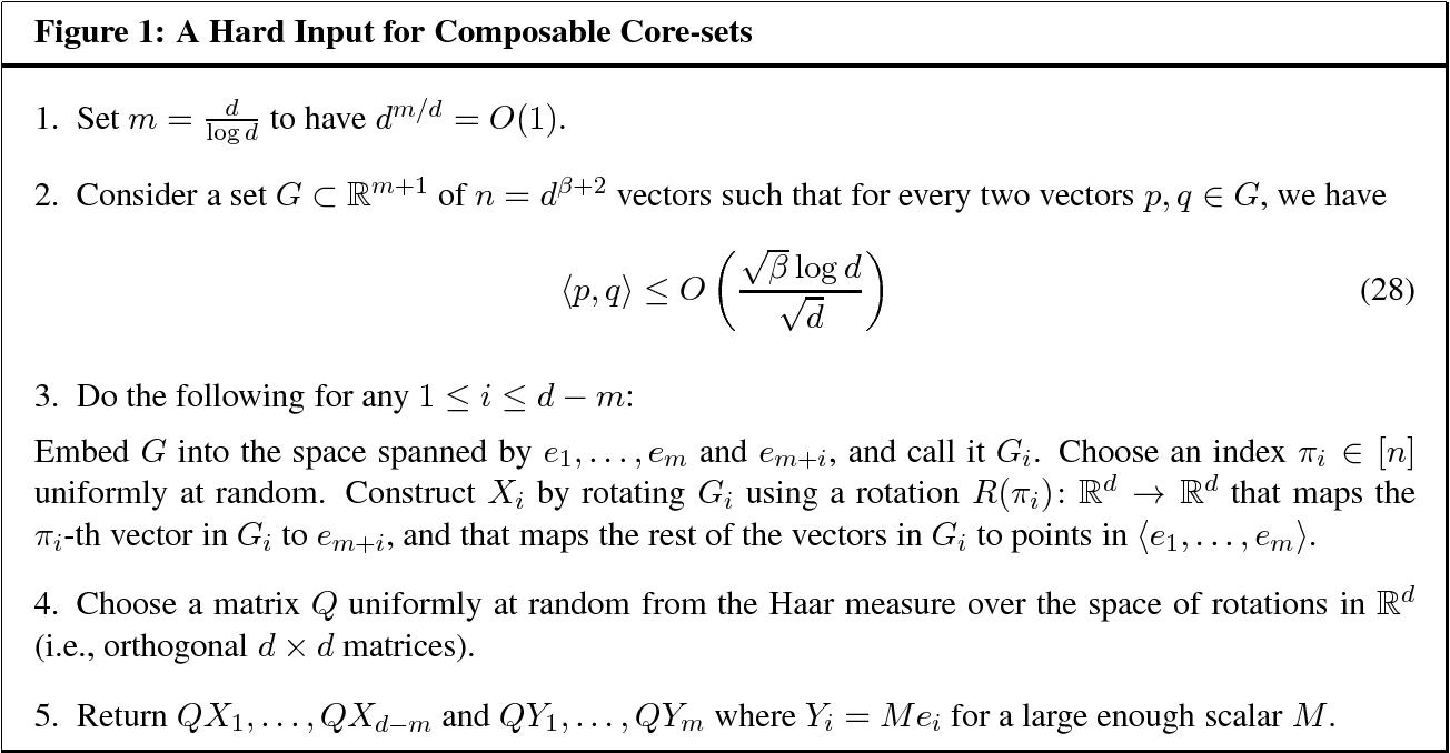 Figure 1 for Composable Core-sets for Determinant Maximization Problems via Spectral Spanners