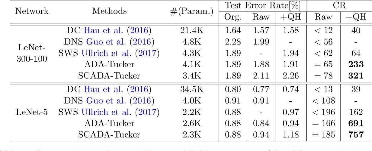 Figure 2 for ADA-Tucker: Compressing Deep Neural Networks via Adaptive Dimension Adjustment Tucker Decomposition