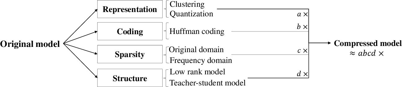 Figure 1 for ADA-Tucker: Compressing Deep Neural Networks via Adaptive Dimension Adjustment Tucker Decomposition