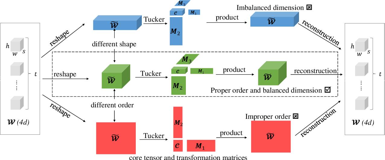 Figure 3 for ADA-Tucker: Compressing Deep Neural Networks via Adaptive Dimension Adjustment Tucker Decomposition