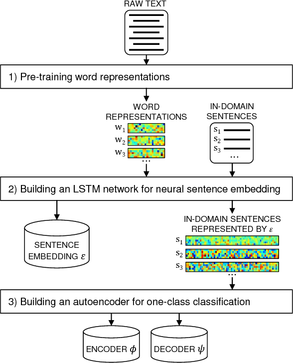 Figure 1 for Neural Sentence Embedding using Only In-domain Sentences for Out-of-domain Sentence Detection in Dialog Systems