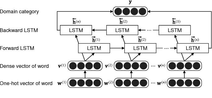 Figure 3 for Neural Sentence Embedding using Only In-domain Sentences for Out-of-domain Sentence Detection in Dialog Systems