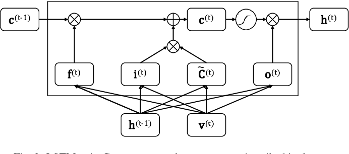 Figure 4 for Neural Sentence Embedding using Only In-domain Sentences for Out-of-domain Sentence Detection in Dialog Systems