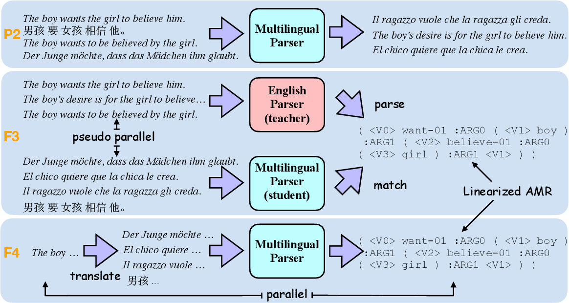 Figure 3 for Multilingual AMR Parsing with Noisy Knowledge Distillation